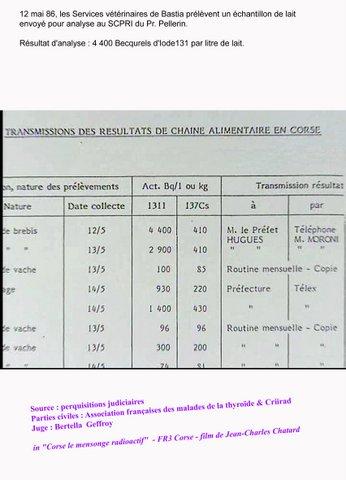 12 mai 1986, les ervices vétérinaires de Bastia prélèvent un échantillon de lait envoyé pour analyse au SCPRI du PR. Pellerin. résultat 4400 becquerels d'Iode 131 par litre de lait.