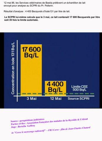 Le SCPRI lui-même calcule que le 3 mai, ce lait contenait 17600 Becquerels par litre, soit 35 fois la limite autorisée.